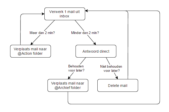 Workflow e-mails